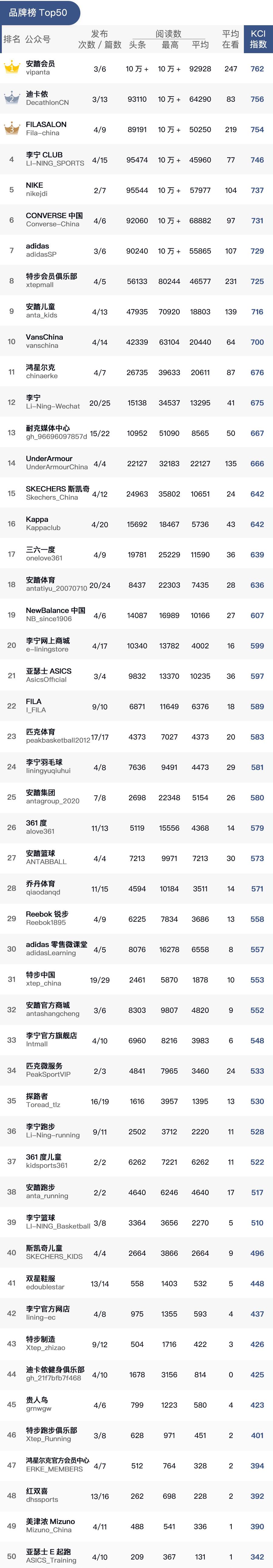 运动品牌8月KCI指数排行榜公布:国产品牌保持强势,阿迪达斯掉出前五