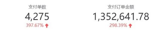 Cabbeen卡宾疫期日销200万 居小程序男装品类销售榜首