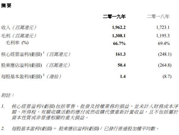 如意控股的利邦男装营收增加13.9% 净利实现扭亏为盈