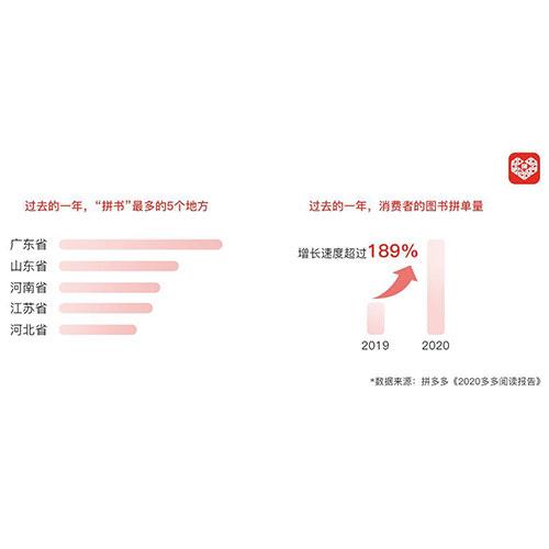 """拼多多:2020年超4亿人次在""""拼""""书 下沉市场成新消费力"""