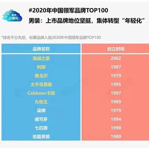 利郎、九牧王、安踏等上榜中国领军品牌TOP100