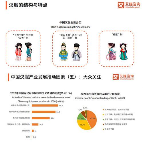 2021中国汉服产业现状如何?