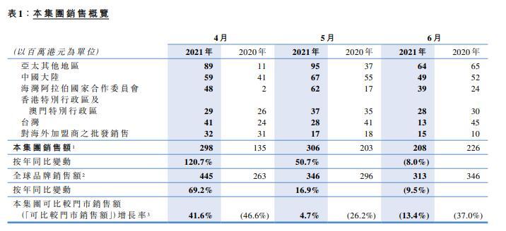 佐丹奴Q2销售额同比大涨44% 预计上半年净利不少于5000万港元