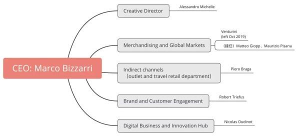 Gucci:率先迈向数字化的奢侈品,后来怎么样了?